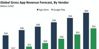 Facebook, Google, Apple, BI Inteliggence