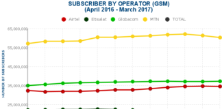 Telecom subscribers, NCC, Nigeria, Mobile