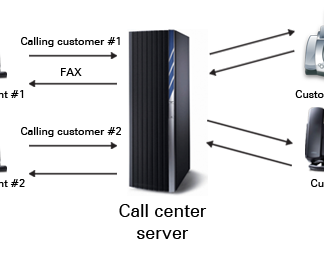 Dialer system, Technology, Telephone