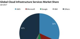 Microsoft, Amazon, Google, Cloud computing